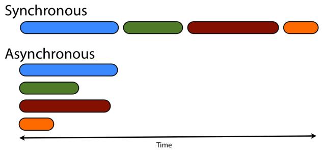 Сравнение асинхронной модели и синхронной модели в «1С:Предприятие 8»