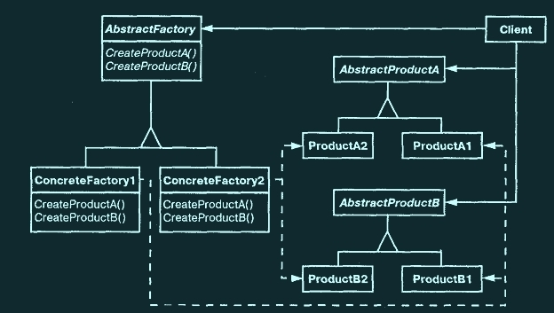 Abstract factory pattern (Паттерн абстрактная фабрика)