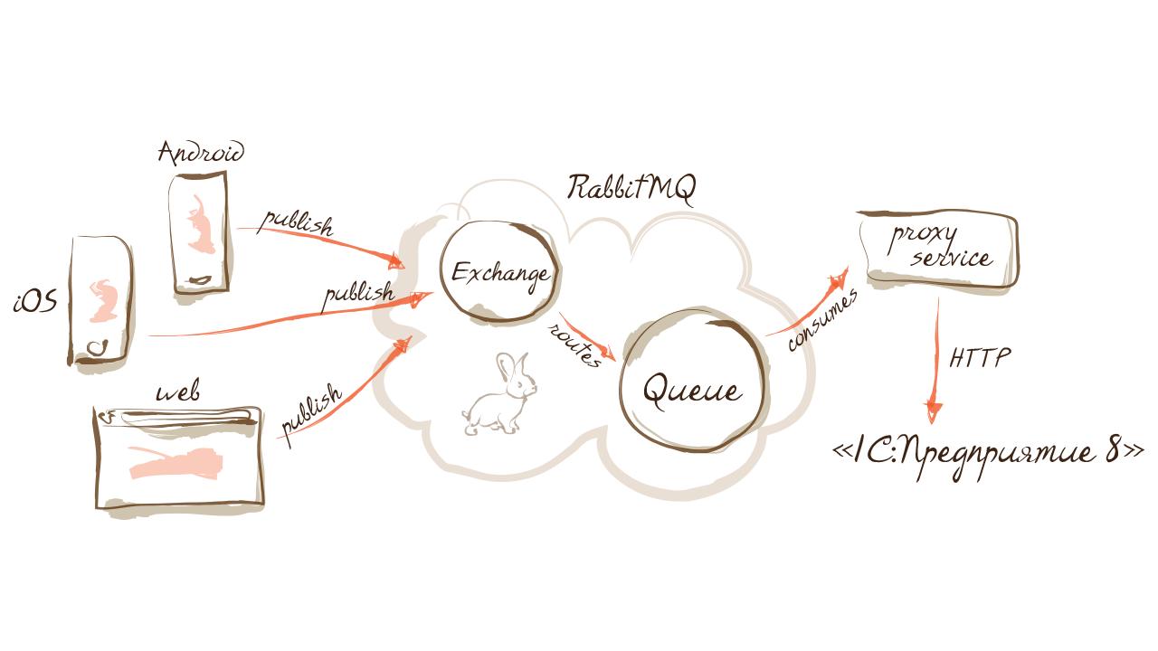 Интеграция RabbitMQ через прокси сервер с «1C:Предприятие»