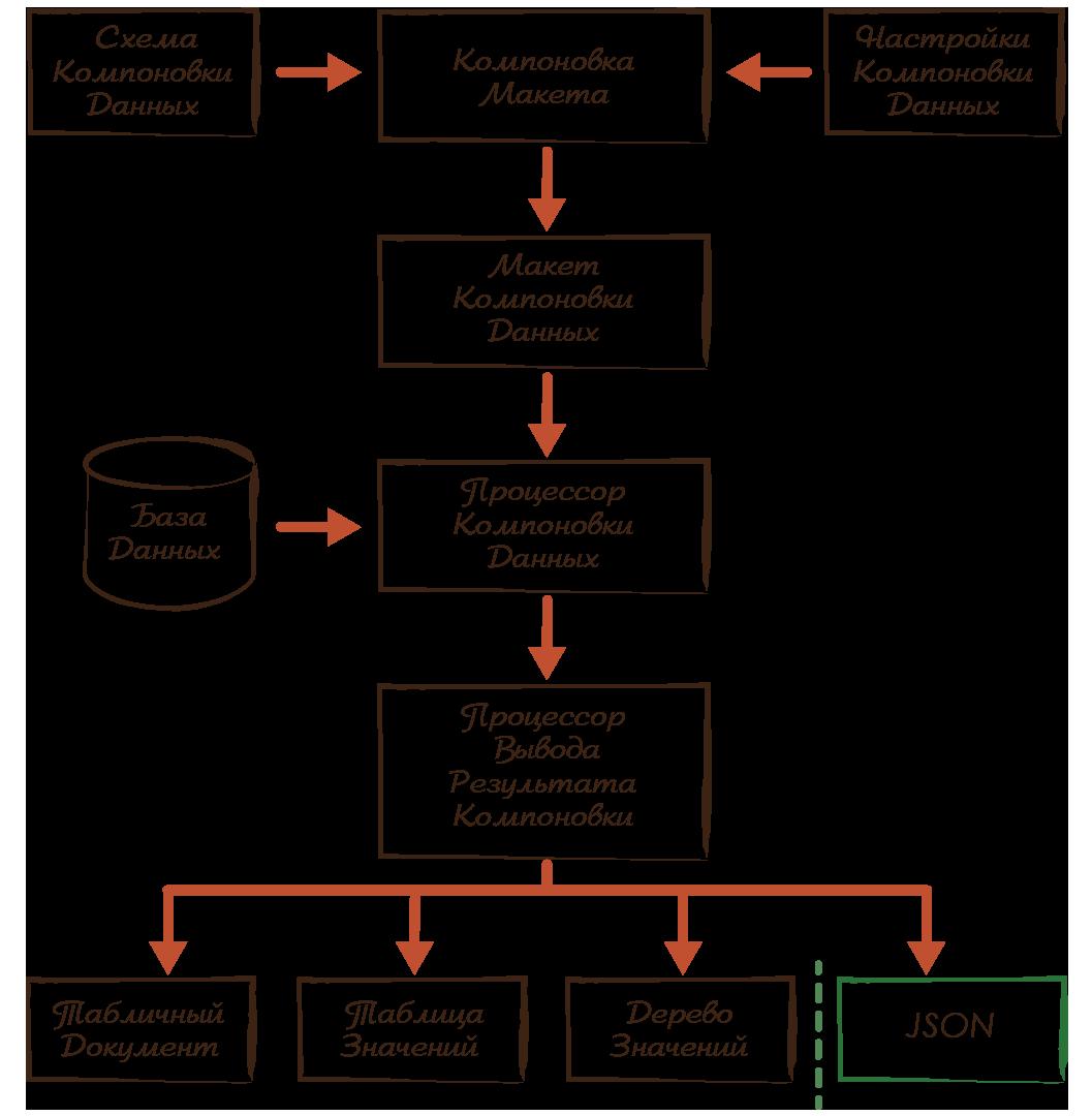 Процесс формирования и вывода результата схемы компоновки данных
